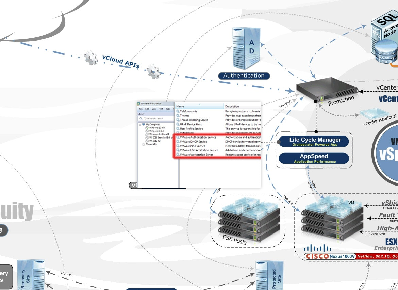 VMware - manuálne spúšťanie služieb